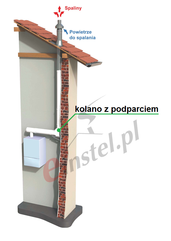 Wybór komina do kotła kondensacyjnego, jaki komi kocioł kondensacyjny