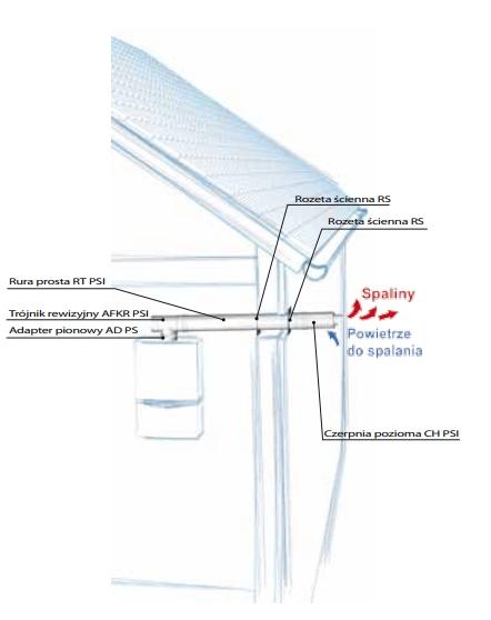 Systemy kominowe do kotłów turbo i kondensacyjnych - Vaillant, Broetje, Ariston, Junkers, De Dietrich, Saunier Duval, Termet