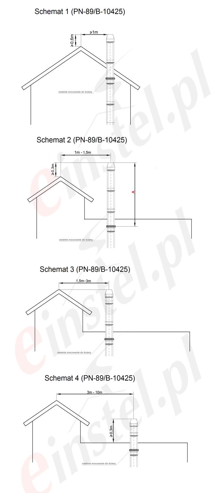 Schematy kominowe zgodnie z normą PN-89B-10425